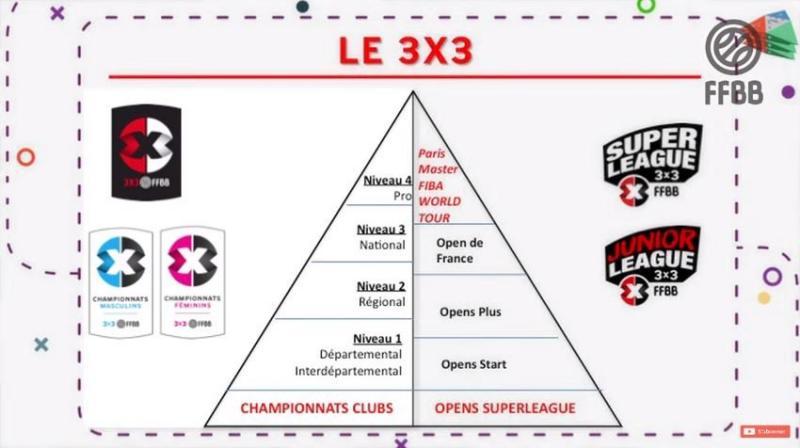 La ffbb va instaurer des championnats 3x3 des la rentree1529781487
